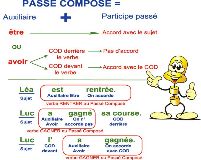Francais Seance 14 Commune 6d 6e 5c 5e Mon College Capeyron